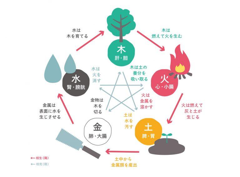 沖縄 よもぎ蒸し_yururi-五行